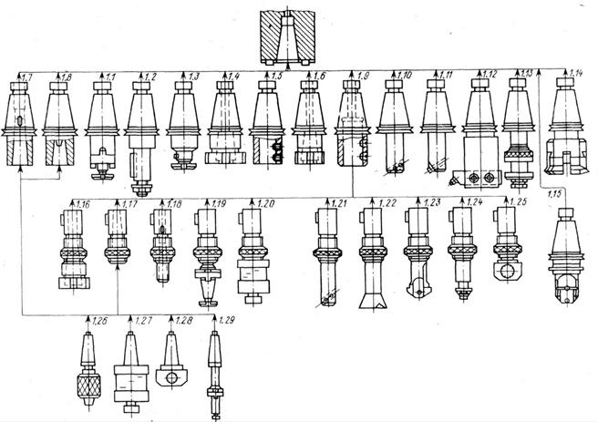 Modular system of cutting tools and equipment for machines