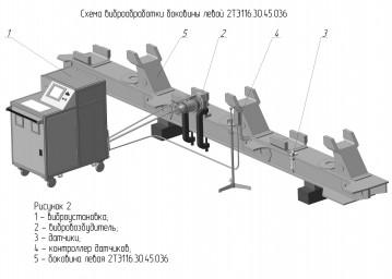 Вибрационная стабилизация остаточных напряжений, разработка НПО МИНЭТЭК